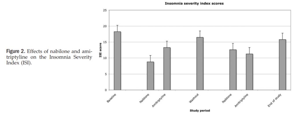 ISI-fibromialgia-sleep-nabilone-2008